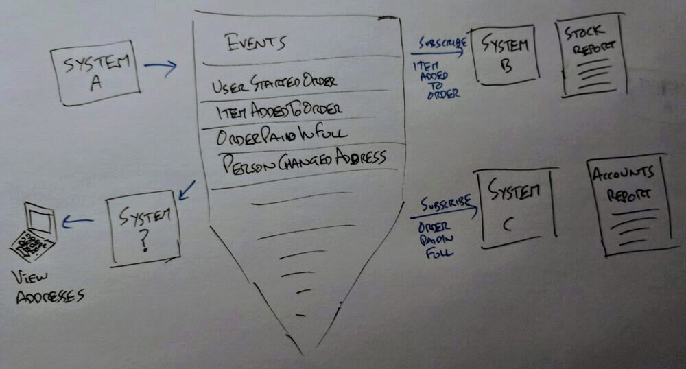 building on an event driven system diagram